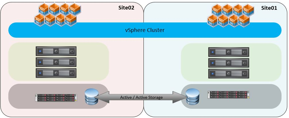 vSphere Metro Storage Cluster with HPE StoreVirtual – Part 2